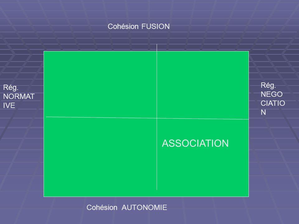 Cohésion FUSION Cohésion AUTONOMIE Rég. NORMAT IVE Rég. NEGO CIATIO N ASSOCIATION