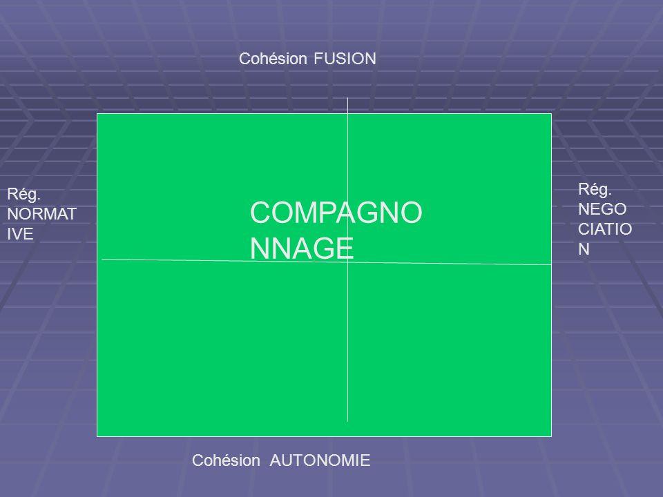 Cohésion FUSION Cohésion AUTONOMIE Rég. NORMAT IVE Rég. NEGO CIATIO N COMPAGNO NNAGE