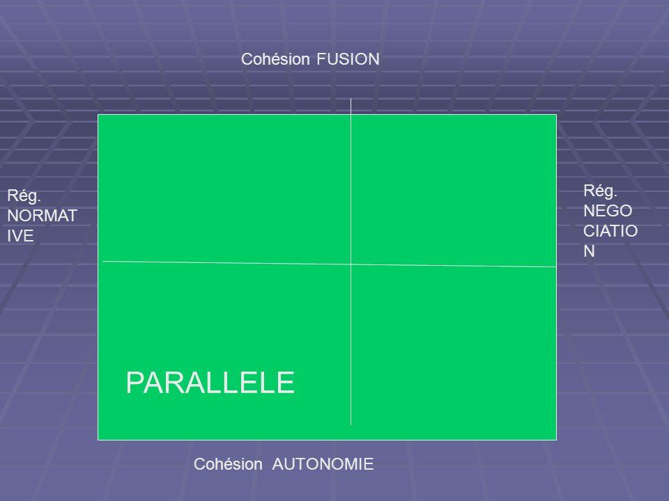 Cohésion FUSION Cohésion AUTONOMIE Rég. NORMAT IVE Rég. NEGO CIATIO N PARALLELE
