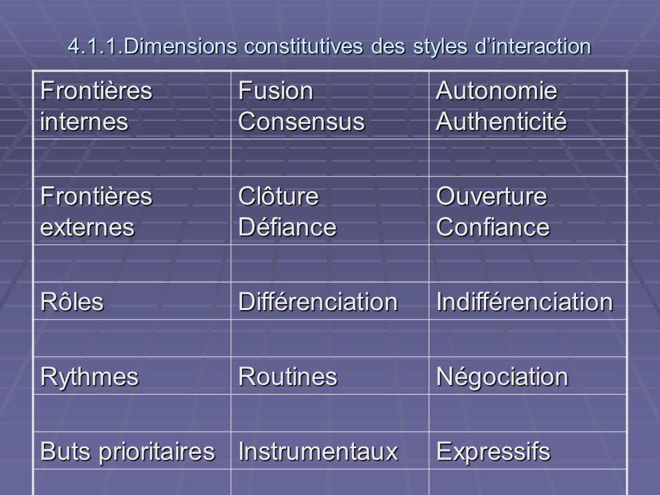 4.1.1.Dimensions constitutives des styles dinteraction Frontières internes Fusion Consensus Autonomie Authenticité Frontières externes Clôture Défianc
