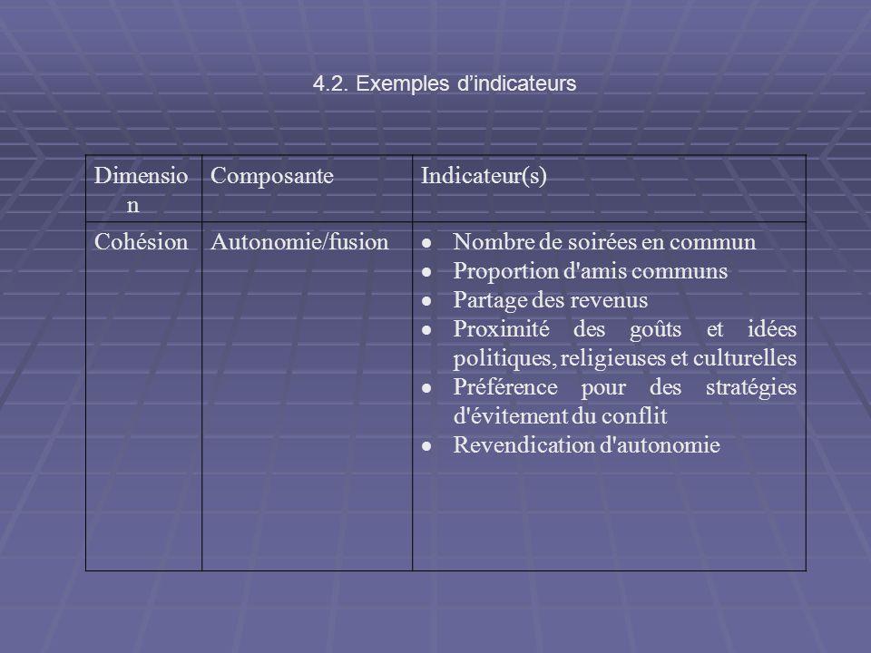 Dimensio n ComposanteIndicateur(s) CohésionAutonomie/fusion Nombre de soirées en commun Proportion d'amis communs Partage des revenus Proximité des go