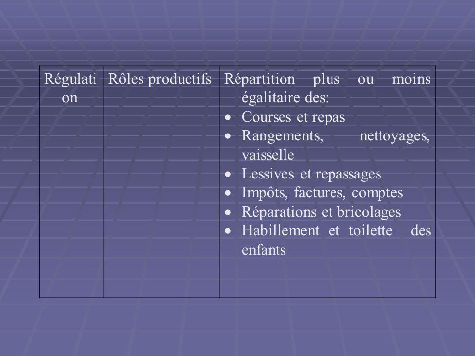 Régulati on Rôles productifsRépartition plus ou moins égalitaire des: Courses et repas Rangements, nettoyages, vaisselle Lessives et repassages Impôts