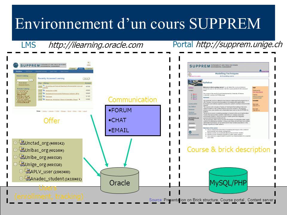 Environnement dun cours SUPPREM Users (enrollment, tracking) Offer Course & brick description MySQL/PHP Portal http://supprem.unige.ch LMS http://ilea