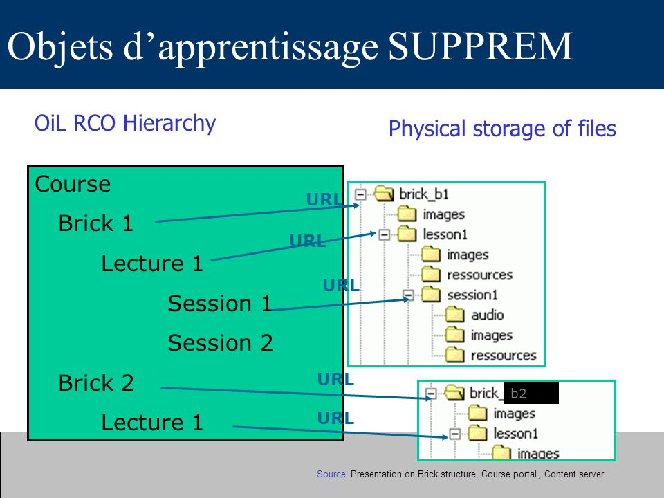 Objets dapprentissage SUPPREM OiL RCO Hierarchy Course Brick 1 Lecture 1 Session 1 Session 2 Brick 2 Lecture 1 Physical storage of files b2 URL Source