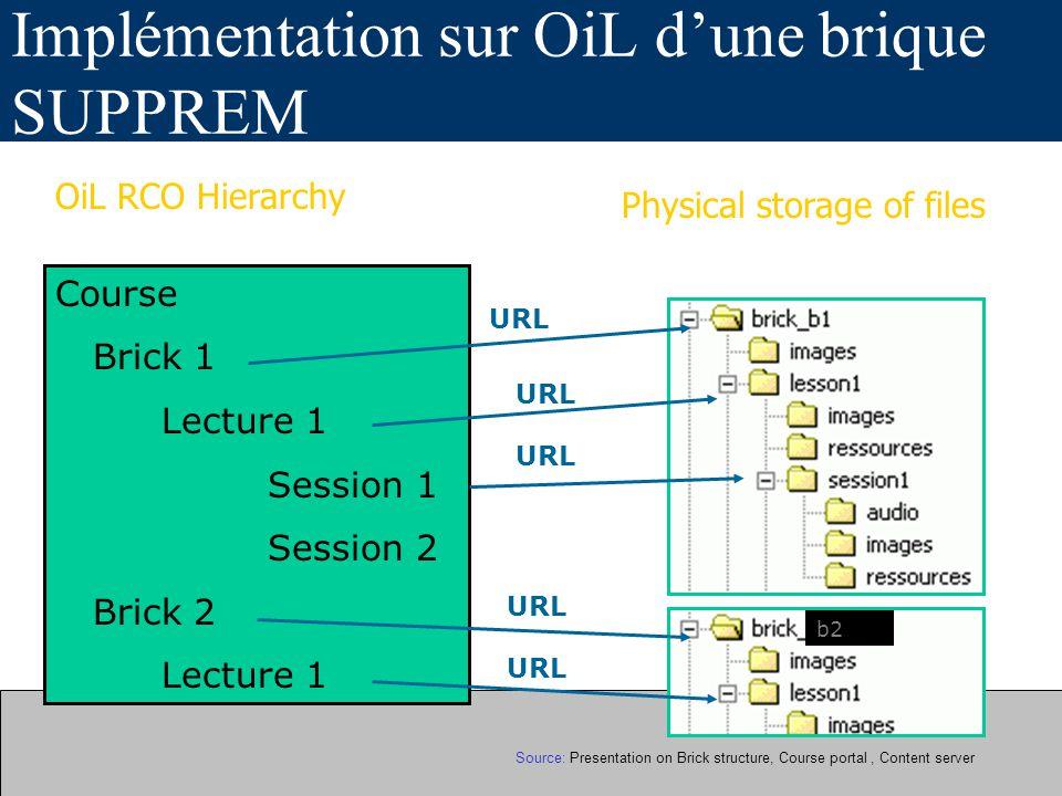 III Processus de création de paquets :Outils de travail Construction de paquets LMS : Le modules de manipulation des spécifications dans les plateformes de Apprentissage, c-a-d.