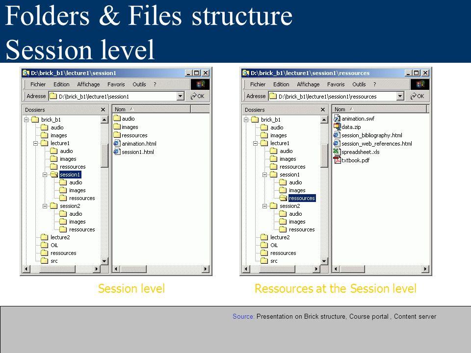 Répertoire de SUPPREM SUPPREM_inventory_bricks.doc 14 Cours 22 Briques (Unige) 3 Briques (Unisi) 3 Briques (Unibas, Unil) On décrit principalement ses composants (Bricks, lectures,session) Voir le document (Bientôt sur le web)