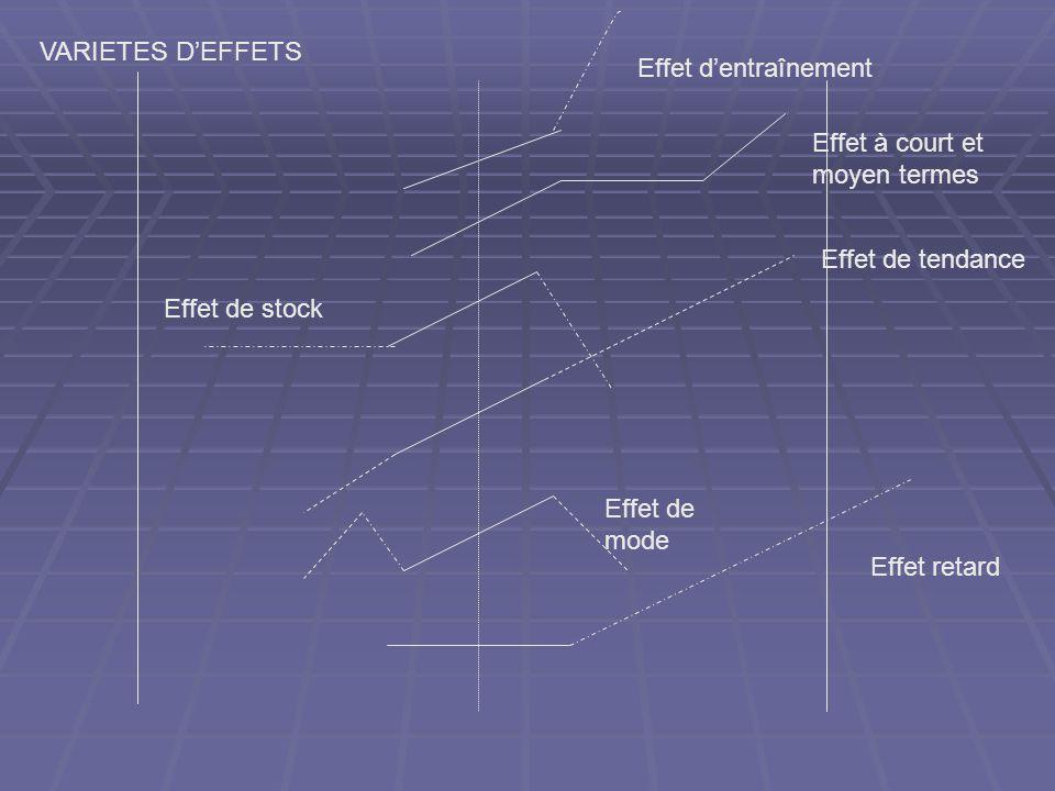 Effet retard Effet de mode Effet de tendance Effet de stock Effet dentraînement VARIETES DEFFETS Effet à court et moyen termes