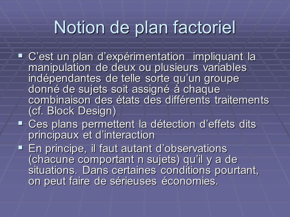 Notion de plan factoriel Cest un plan dexpérimentation impliquant la manipulation de deux ou plusieurs variables indépendantes de telle sorte quun gro