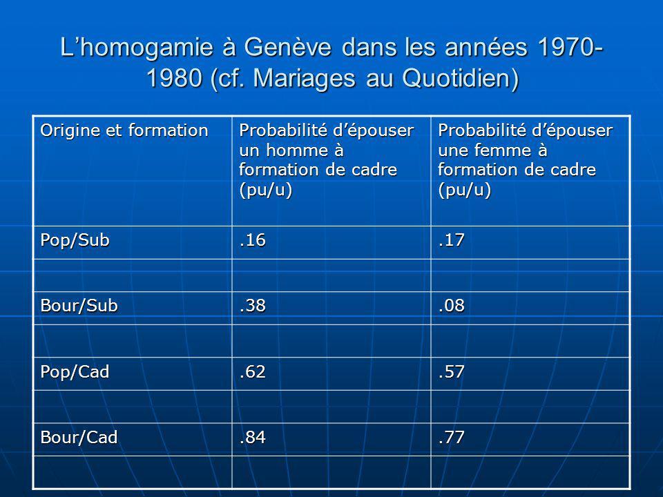 Lhomogamie à Genève dans les années 1970- 1980 (cf. Mariages au Quotidien) Origine et formation Probabilité dépouser un homme à formation de cadre (pu