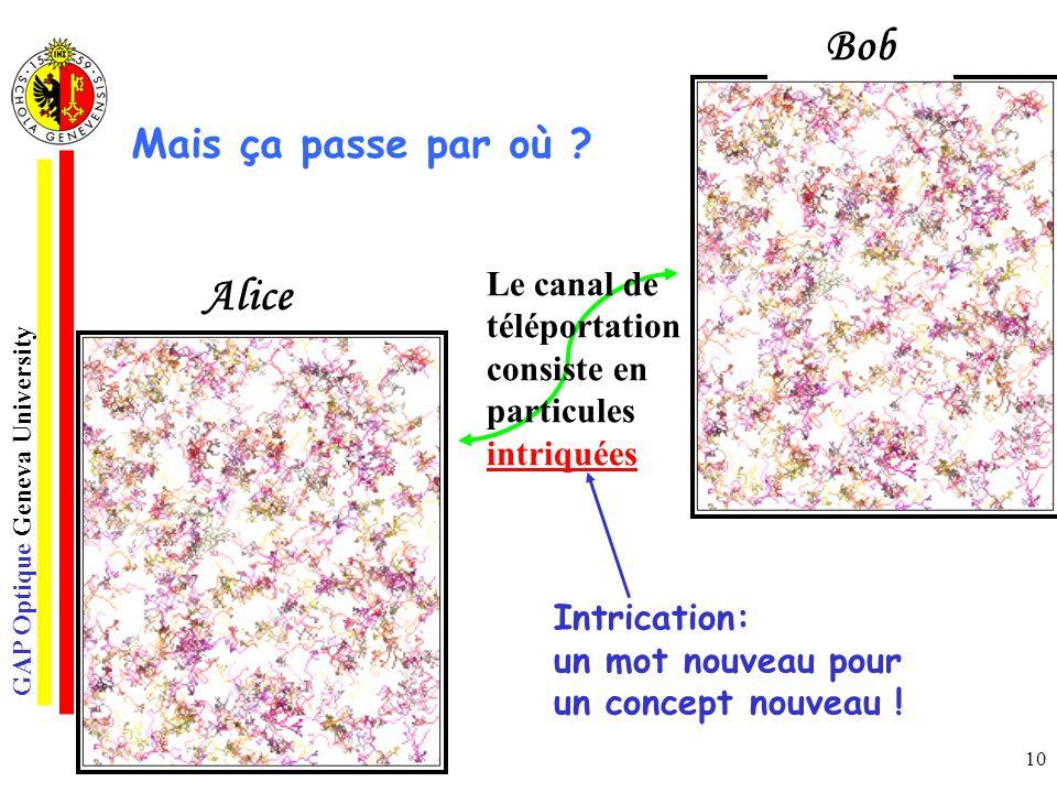 GAP Optique Geneva University 10 Emetteur Récepteur o Le canal de téléportation consiste en particules intriquées Alice Bob Mais ça passe par où ? Int