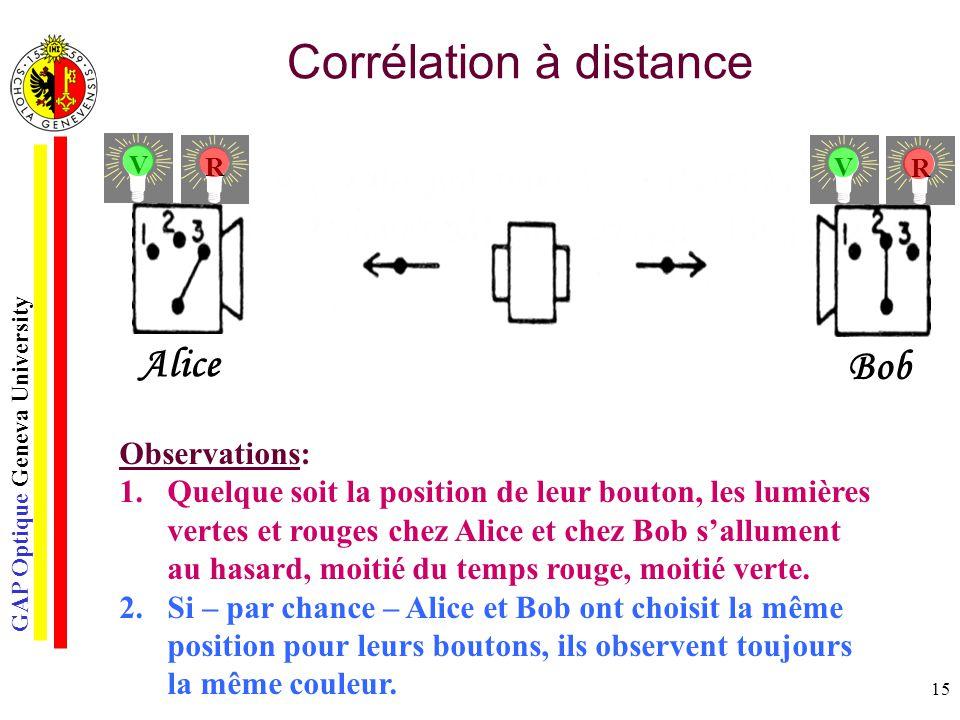 GAP Optique Geneva University 15 Corrélation à distance Observations: 1.Quelque soit la position de leur bouton, les lumières vertes et rouges chez Al