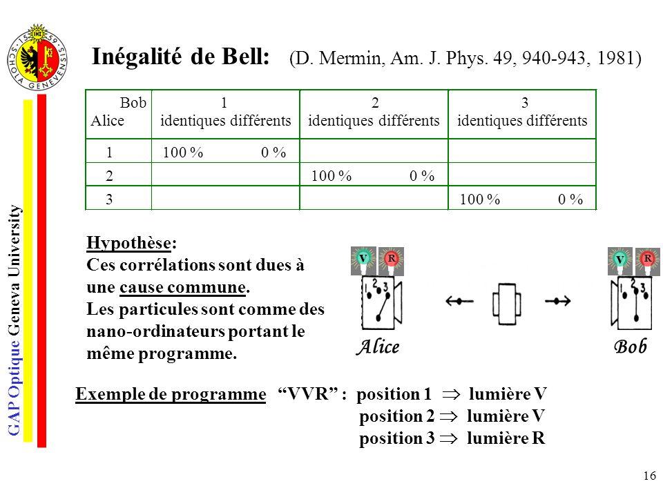 GAP Optique Geneva University 16 Inégalité de Bell: (D. Mermin, Am. J. Phys. 49, 940-943, 1981) Hypothèse: Ces corrélations sont dues à une cause comm