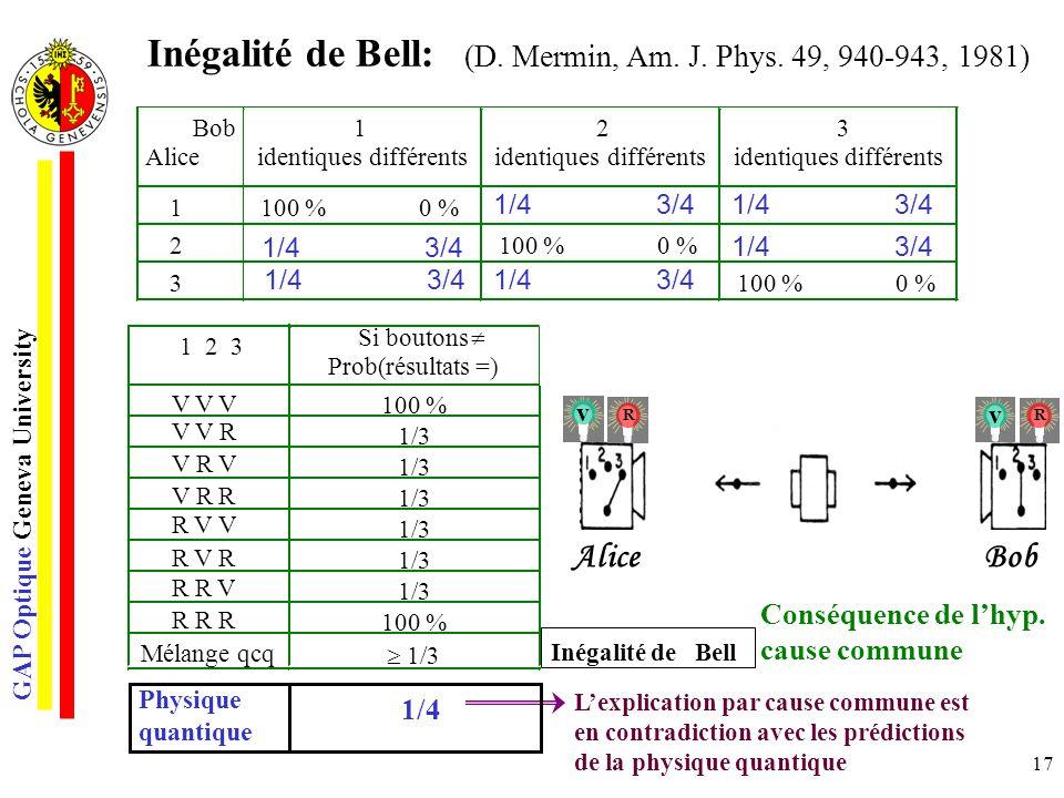 GAP Optique Geneva University 17 1 2 3 V V V Siboutons Prob(résultats =) 100 % 1/3 100 % Mélangeqcq 1/3 Inégalité deBell 1/4 3/4 Inégalité de Bell: (D