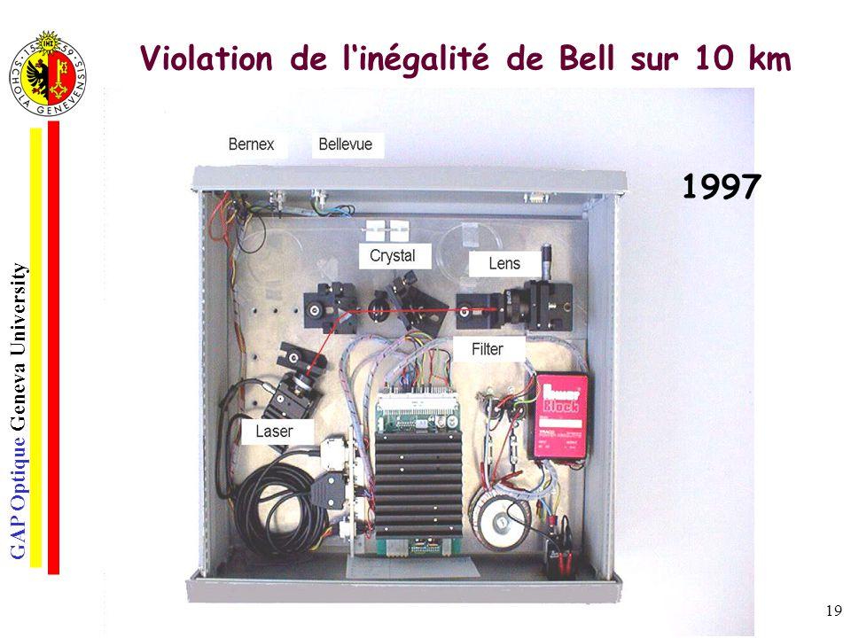 GAP Optique Geneva University 19 Violation de linégalité de Bell sur 10 km 1997