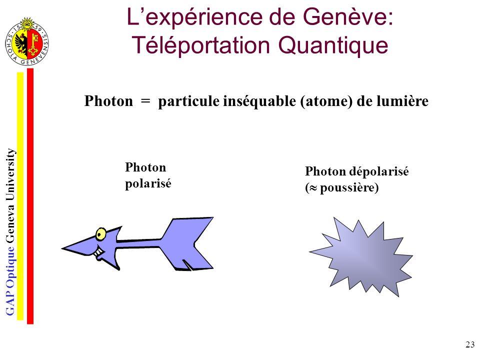 GAP Optique Geneva University 23 Lexpérience de Genève: Téléportation Quantique Photon = particule inséquable (atome) de lumière Photon polarisé Photo