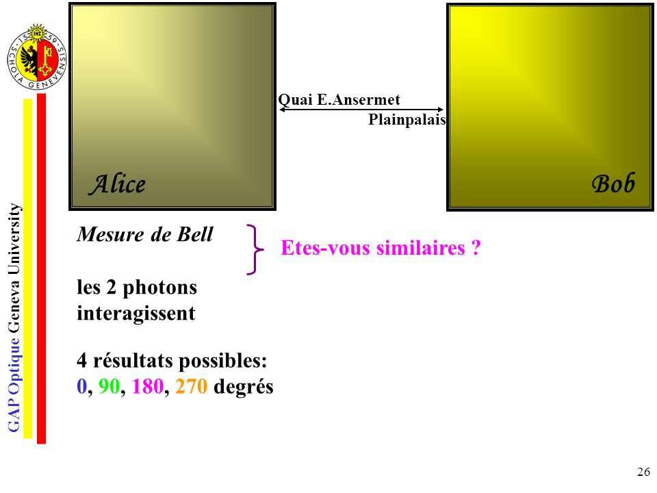 GAP Optique Geneva University 26 Mesure de Bell les 2 photons interagissent Etes-vous similaires ? Quai E.Ansermet Plainpalais 4 résultats possibles: