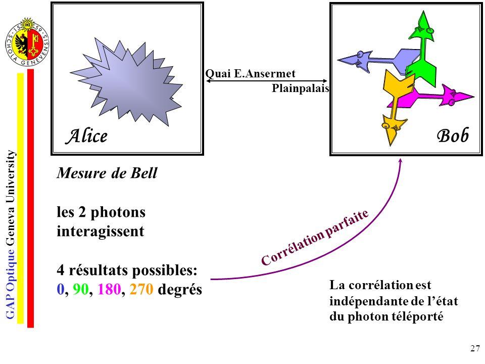 GAP Optique Geneva University 27 Mesure de Bell les 2 photons interagissent 4 résultats possibles: 0, 90, 180, 270 degrés Corrélation parfaite La corr