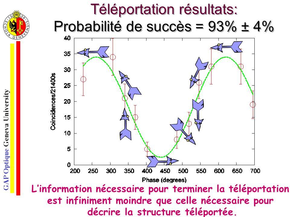 GAP Optique Geneva University Téléportation résultats: Probabilité de succès = 93% ± 4% Linformation nécessaire pour terminer la téléportation est inf
