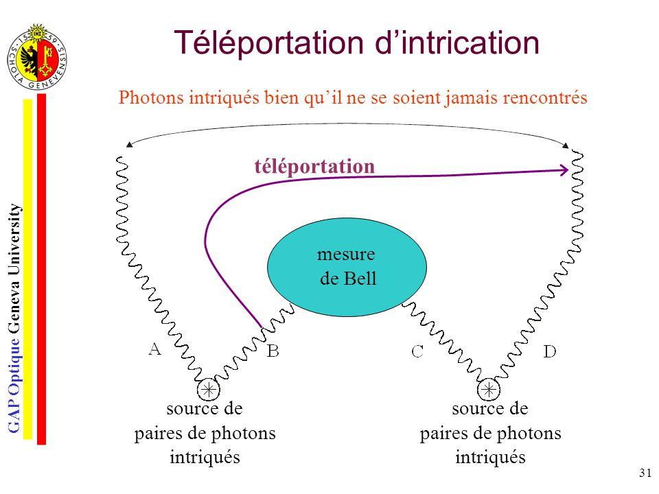 GAP Optique Geneva University 31 Téléportation dintrication mesure de Bell Photons intriqués bien quil ne se soient jamais rencontrés source de paires