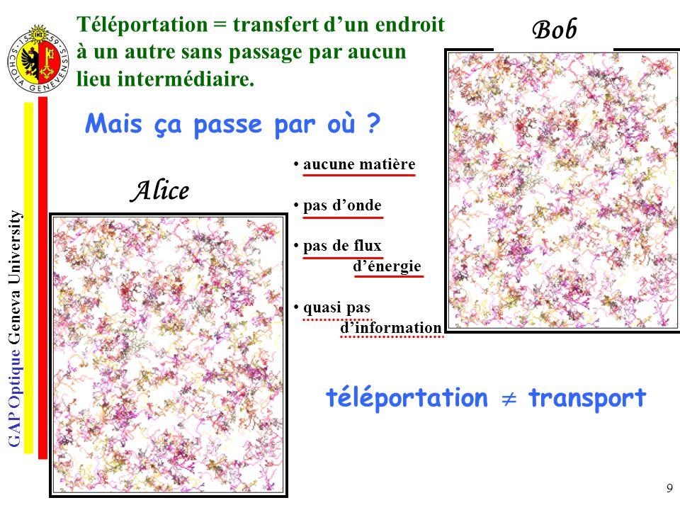 GAP Optique Geneva University 10 Emetteur Récepteur o Le canal de téléportation consiste en particules intriquées Alice Bob Mais ça passe par où .