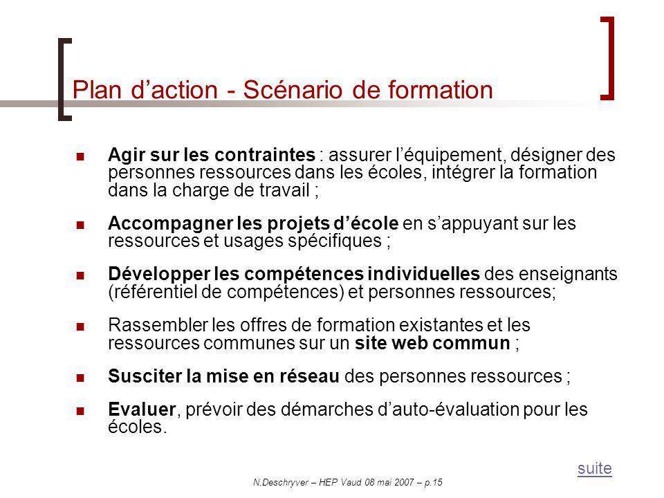 N.Deschryver – HEP Vaud 08 mai 2007 – p.15 Plan daction - Scénario de formation Agir sur les contraintes : assurer léquipement, désigner des personnes