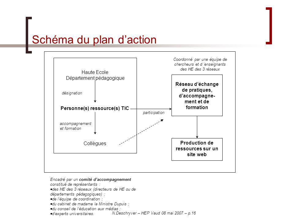 N.Deschryver – HEP Vaud 08 mai 2007 – p.16 Schéma du plan daction Haute Ecole Département pédagogique désignation Personne(s) ressource(s) TIC accompa