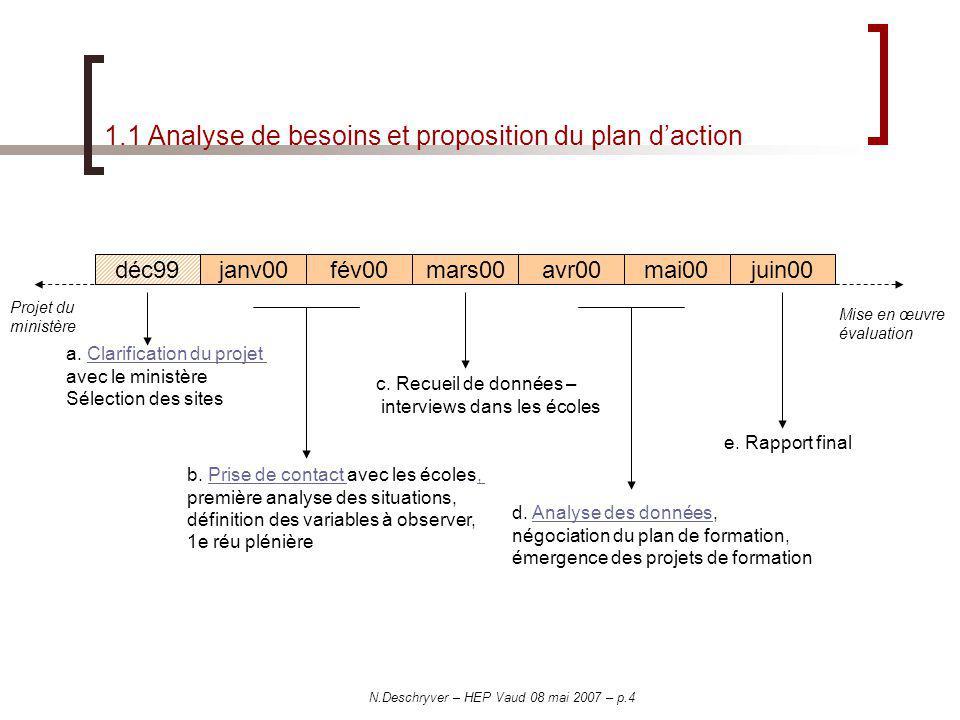 N.Deschryver – HEP Vaud 08 mai 2007 – p.4 1.1 Analyse de besoins et proposition du plan daction déc99janv00fév00mars00avr00mai00juin00 a. Clarificatio