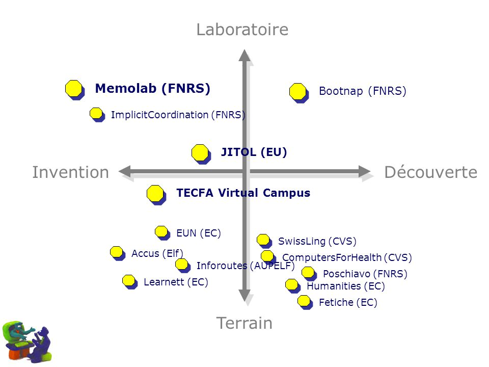 InventionDécouverte Laboratoire Terrain Memolab (FNRS) ImplicitCoordination (FNRS) Bootnap (FNRS) SwissLing (CVS) ComputersForHealth (CVS) Inforoutes