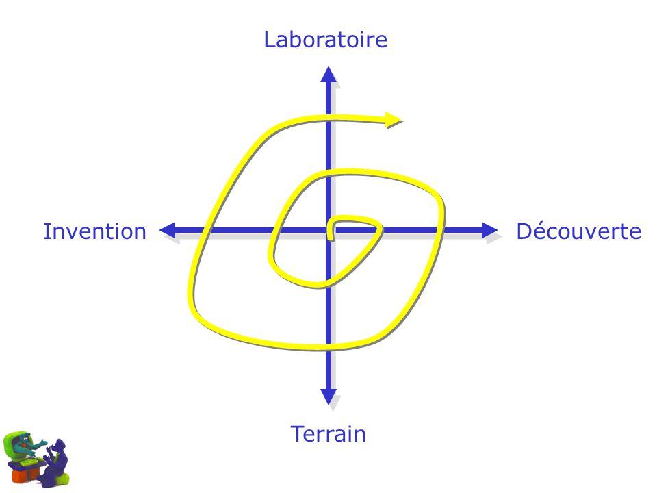 InventionDécouverte Laboratoire Terrain