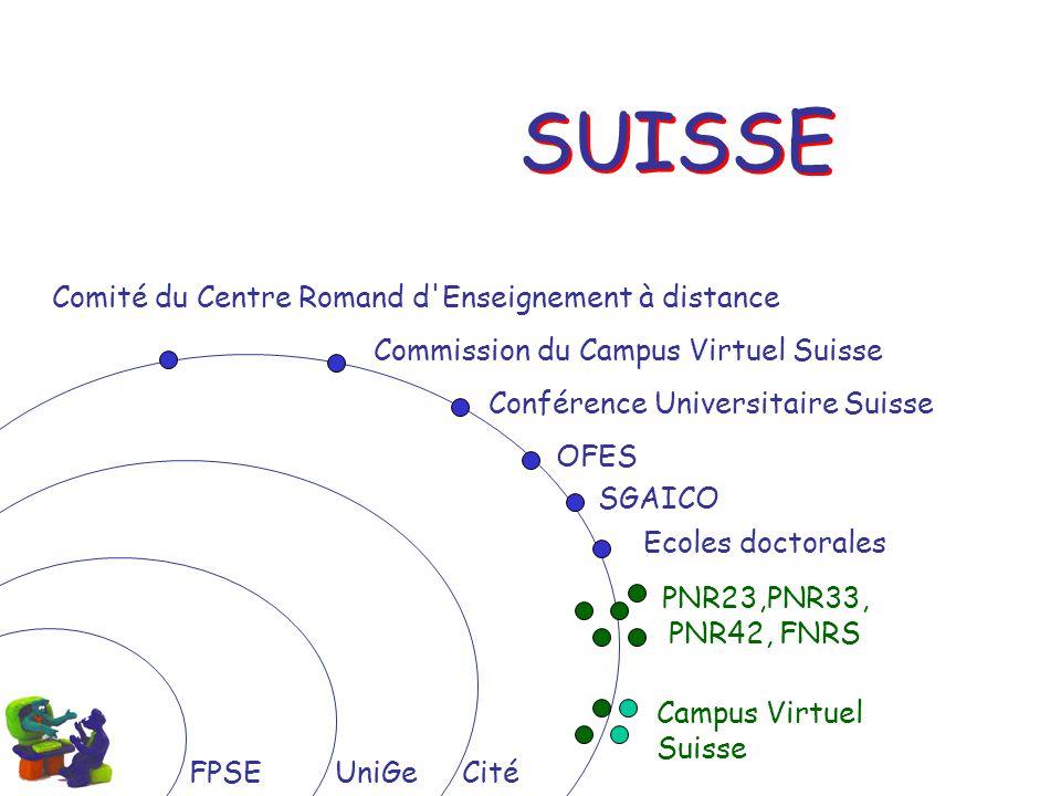 FPSEUniGeCité SUISSE Comité du Centre Romand d'Enseignement à distance Commission du Campus Virtuel Suisse Conférence Universitaire Suisse SGAICO PNR2