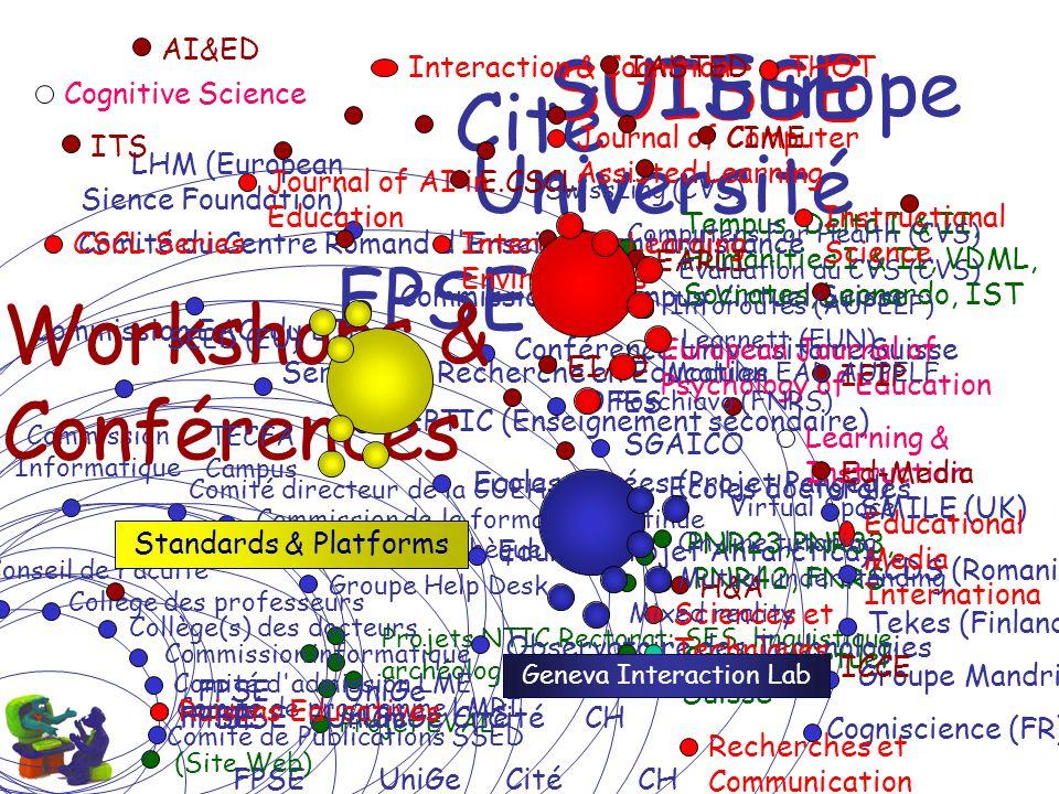 FPSE Université Projets NTIC Rectorat: SES, linguistique, archéologie, théologie, droit Commission Informatique Commission de la formation continue Gr