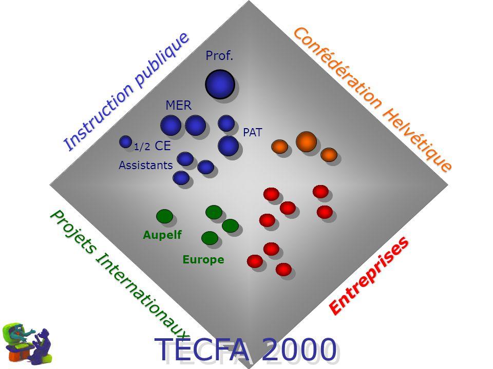 Prof. MER Assistants PAT Aupelf Europe Confédération Helvétique Entreprises Instruction publique Projets Internationaux 1/2 CE TECFA 2000