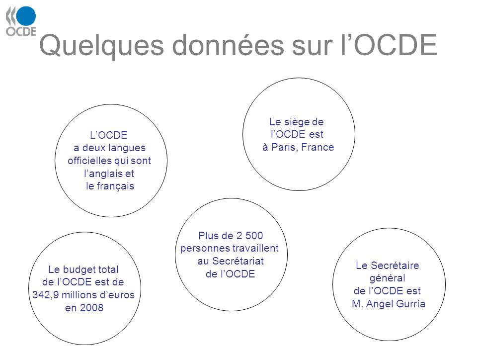 Quelques données sur lOCDE LOCDE a deux langues officielles qui sont langlais et le français Plus de 2 500 personnes travaillent au Secrétariat de lOC