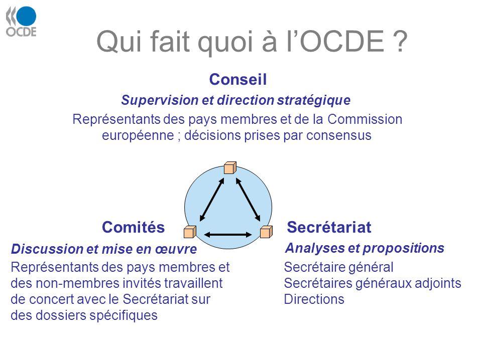 Qui fait quoi à lOCDE ? Conseil Supervision et direction stratégique Représentants des pays membres et de la Commission européenne ; décisions prises