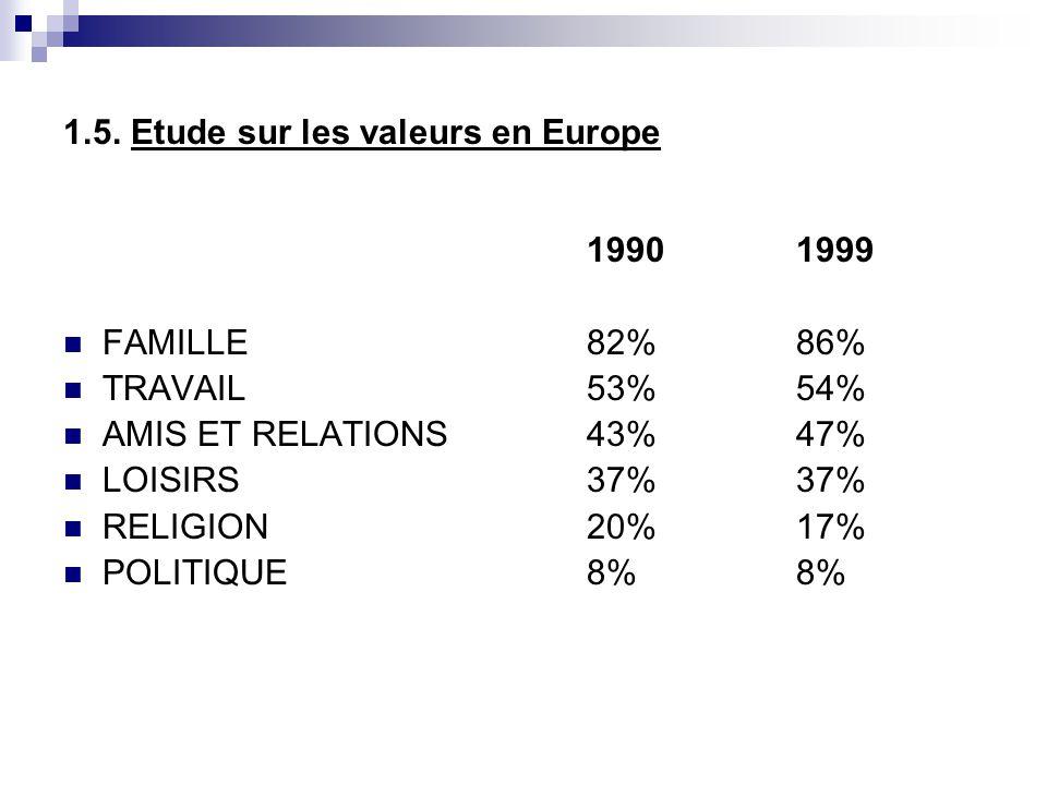 1.5. Etude sur les valeurs en Europe 19901999 FAMILLE82%86% TRAVAIL53%54% AMIS ET RELATIONS43%47% LOISIRS37%37% RELIGION20%17% POLITIQUE8%8%