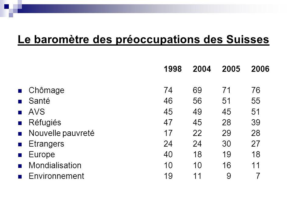 Le baromètre des préoccupations des Suisses 1998200420052006 Chômage74697176 Santé46565155 AVS45494551 Réfugiés47452839 Nouvelle pauvreté17222928 Etra