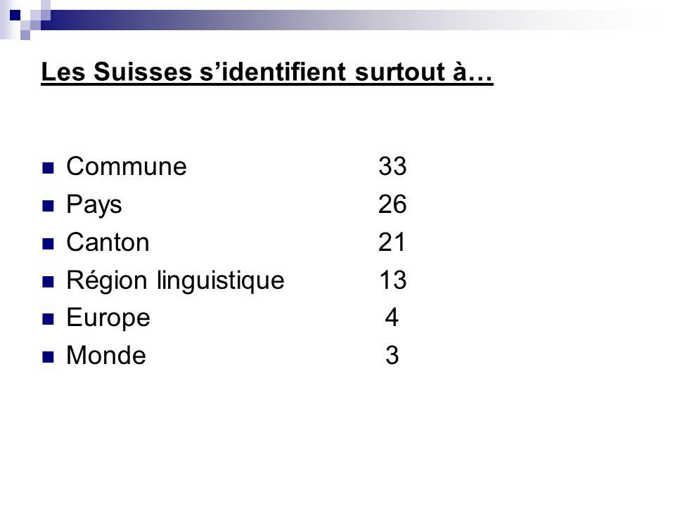 Les Suisses sidentifient surtout à… Commune33 Pays26 Canton21 Région linguistique13 Europe 4 Monde 3