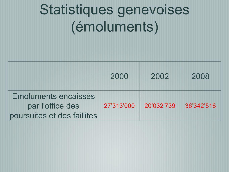 200020022008 Emoluments encaissés par loffice des poursuites et des faillites 273130002003273936342516 Statistiques genevoises (émoluments)
