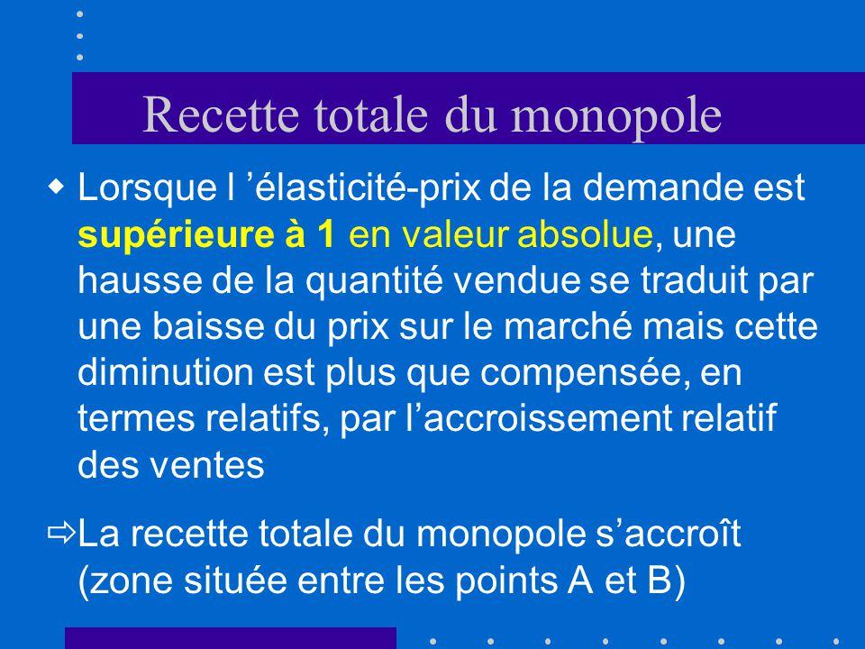 Recette totale du monopole Q P D p q B A C |e p D| > 1 |e p D| < 1 |e p D| = 1