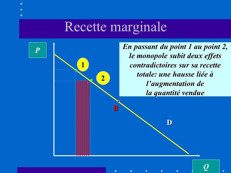 Recette totale du monopole RT(Q) = Q.P(Q) Q RT Du point B au point C, une hausse de la quantité écoulée par le monopole se traduit par une baisse de la recette totale; la demande est relativement inélastique B A C