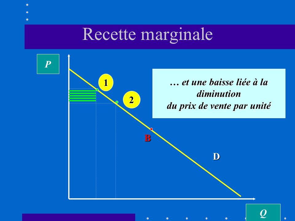 Recette marginale Q P D En passant du point 1 au point 2, le monopole subit deux effets contradictoires sur sa recette totale: une hausse liée à laugmentation de la quantité vendue la quantité vendue 2 1 B