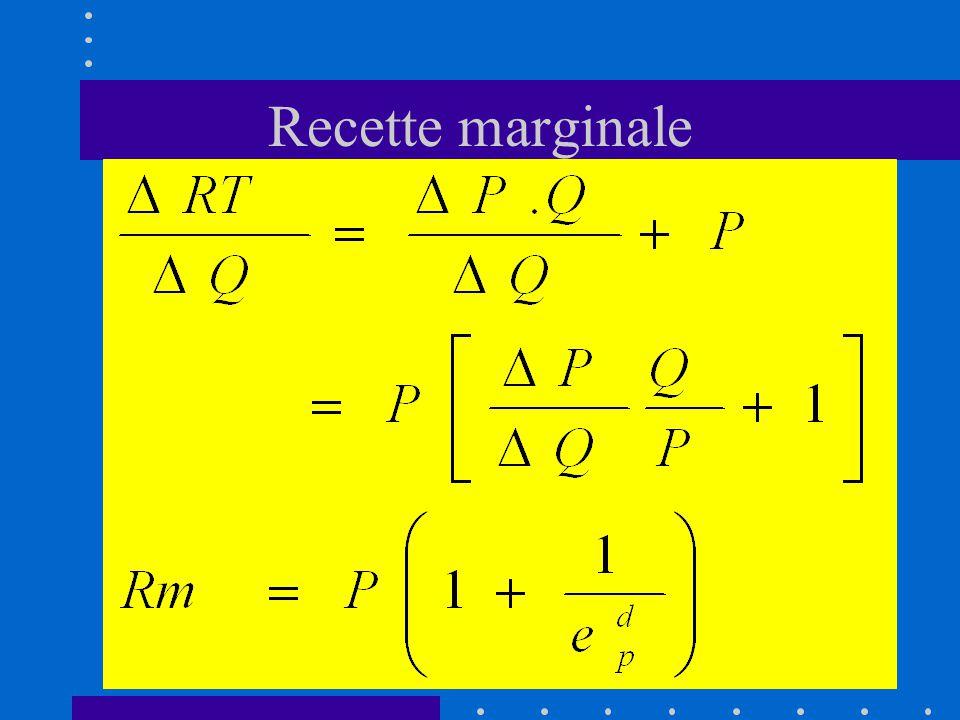 Recette marginale La variation de la recette totale du monopole peut donc être exprimée de la manière suivante: RT = P.Q + Q.P
