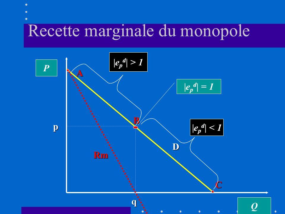 Si e p d = - 1 alors la Rm = 0 Si e p d tend vers linfini, en valeur absolue, la recette marginale tend vers P si e p d est inférieure à 1, en valeur absolue, la recette marginale est négative