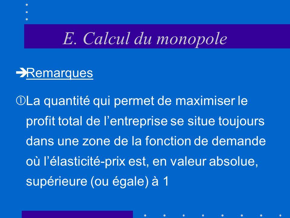E. Calcul du monopole P Q Cm CM D Rm Profit total Q* P*