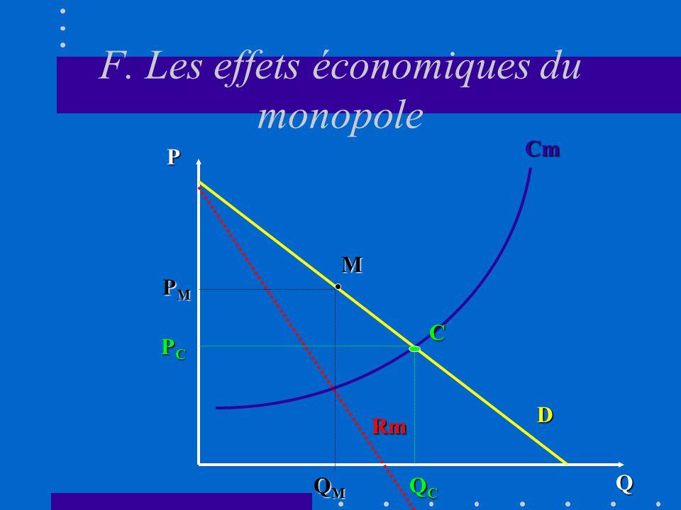 2.2 LA CONCURRENCE IMPARFAITE: Le monopole F.