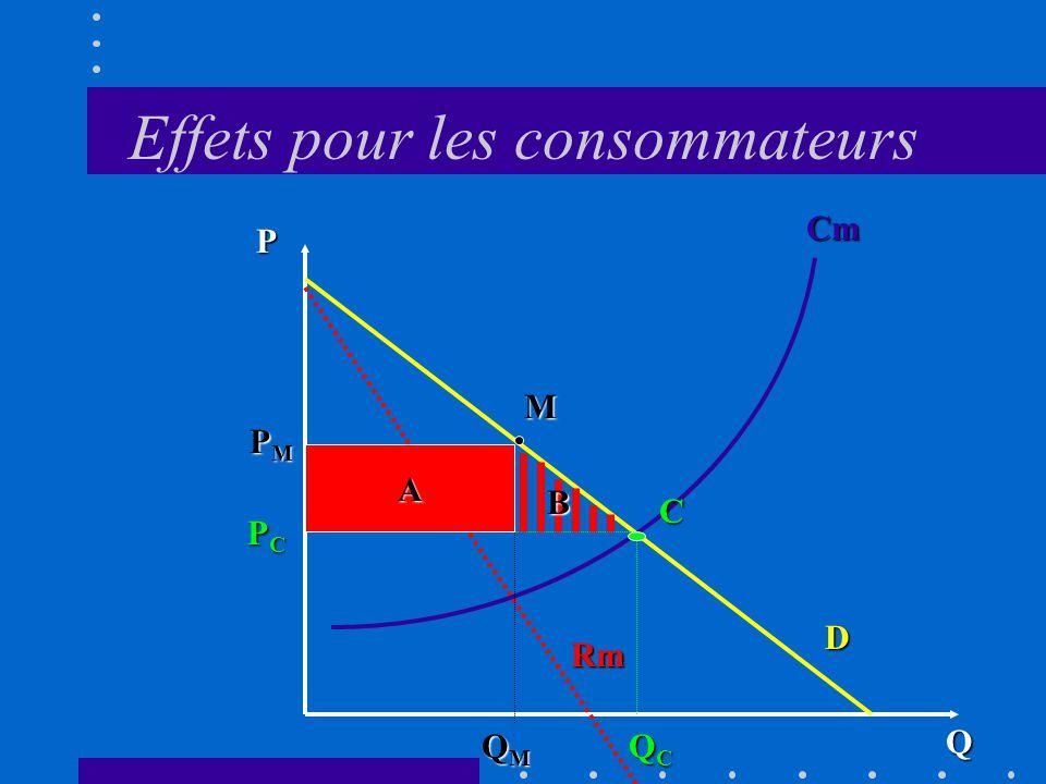Mesure du coût social (passage de la concurrence vers le monopole) Consommateurs: deux effets liés à: hausse de prix subie sur lachat de la quantité Q M (surface A) baisse de la quantité disponible de Q C à Q M (réduction du surplus des consommateurs - surface B)