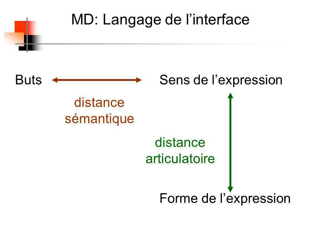 MD : La distance Espace dexécution Espace dévaluation Objectifs Système physique