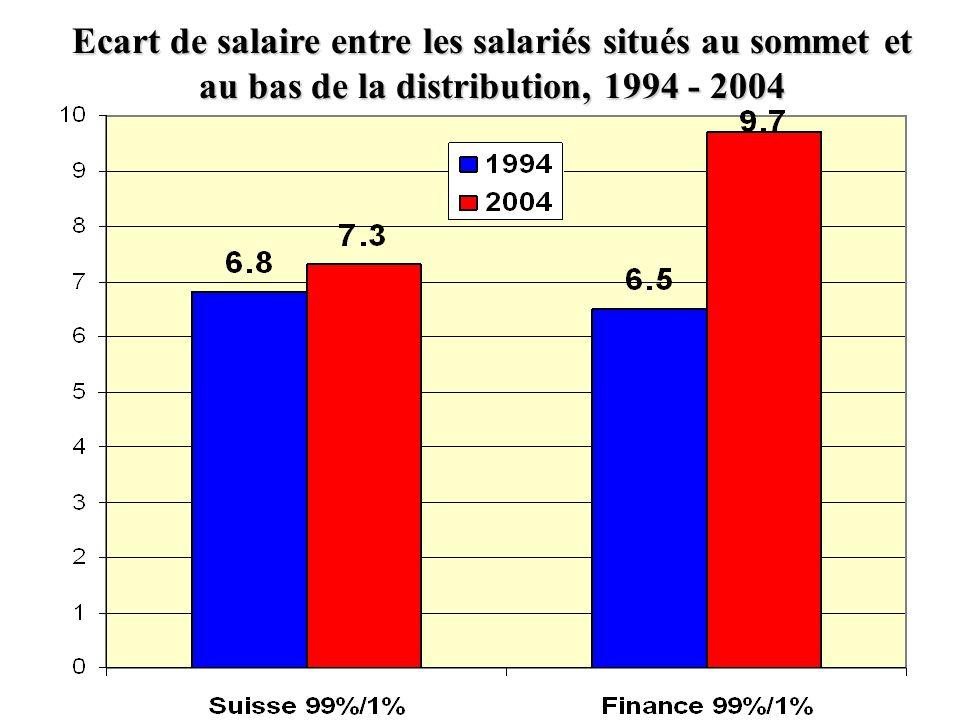 Evolution des salaires dans lintermédiation financière en Suisse, 1994 - 2004
