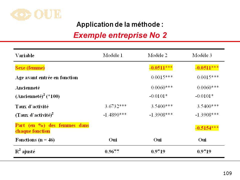 108 Application de la méthode : Exemple entreprise No 2