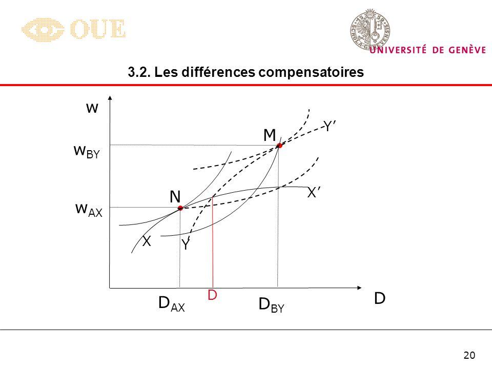 19 D. Equilibre du marché Dans un marché parfaitement concurrentiel, les entreprises se trouvent placées sur leur courbe diso-profit nul (seuil de ren
